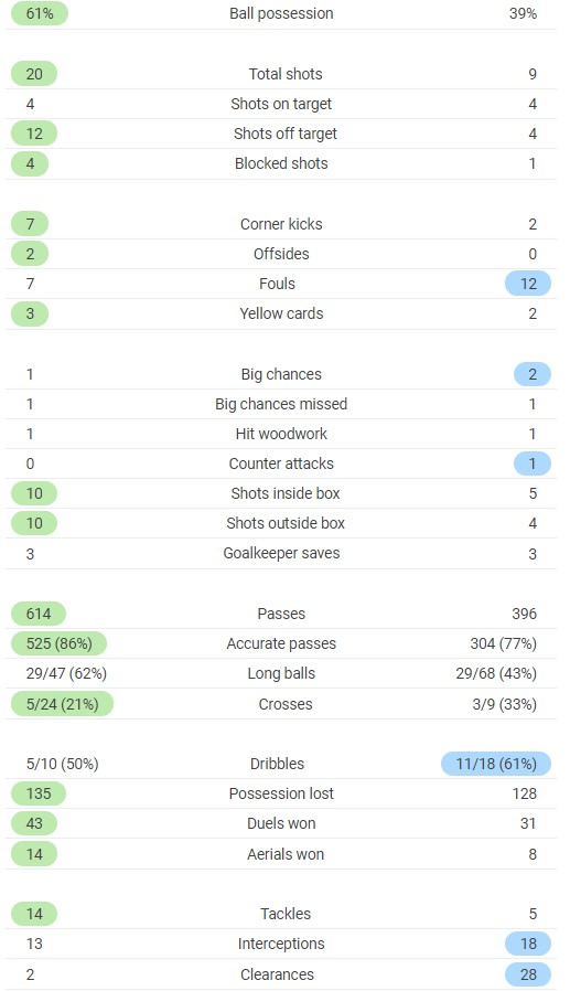 Full time Post Match Stats Italy vs Bosnia 2020