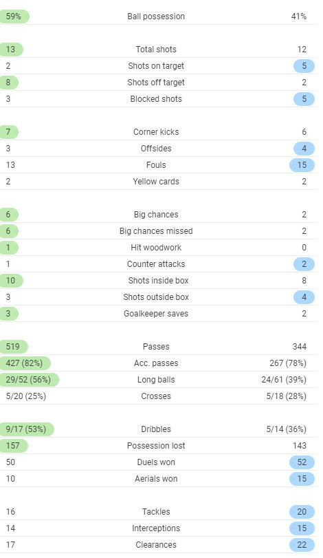 Full time Post Match Stats OM ASSE 2020