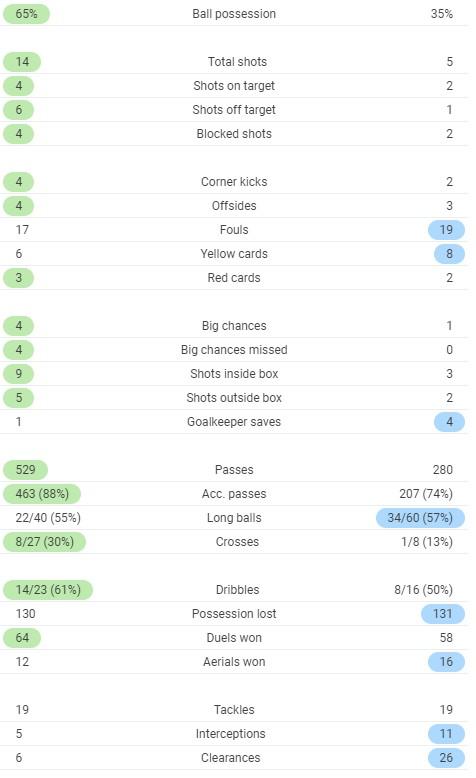 Full time post Match Stats Paris OM 2020