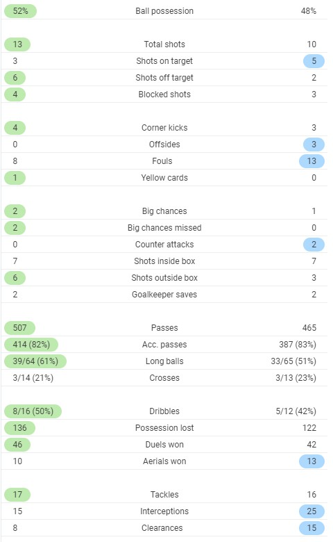 Full time post match Stats Brighton 1-3 Chelsea 2020
