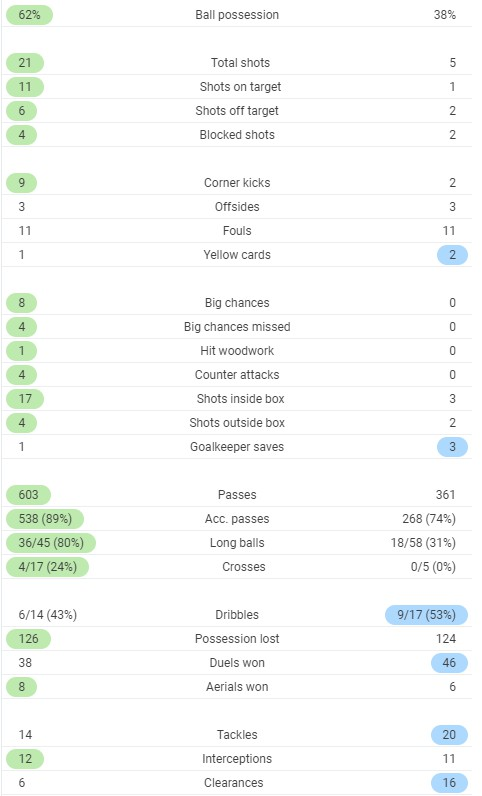 Full time post match stats Bayern vs Schalke 2020