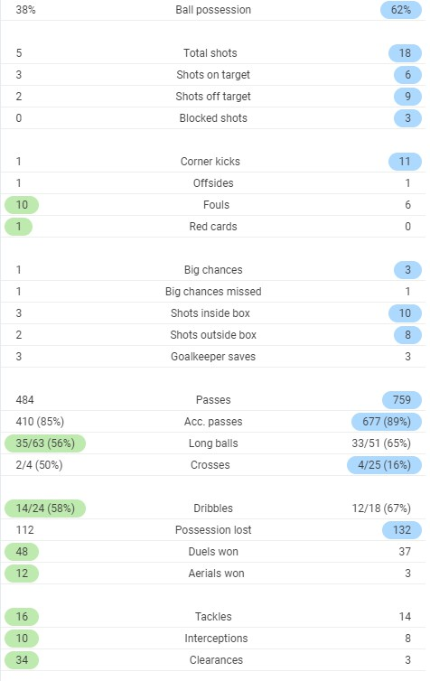 Full time post match stats Chelsea 0-2 Liverpool 2020