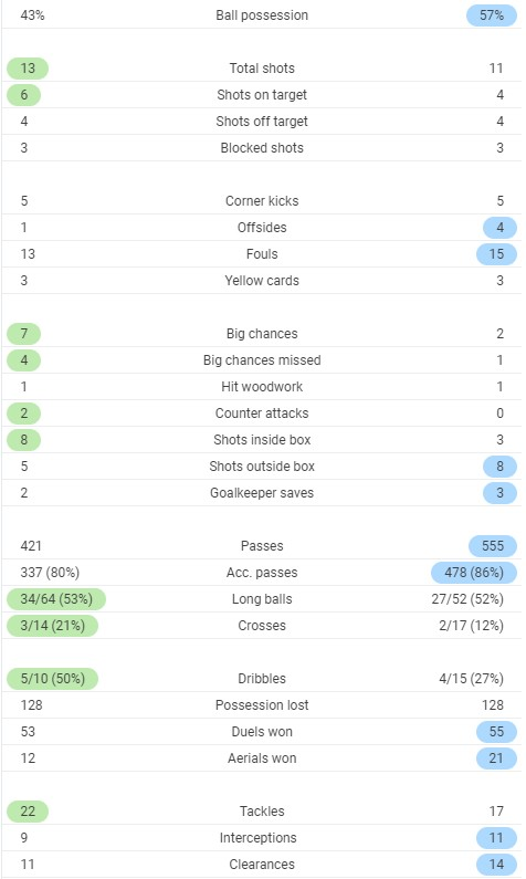 Full time post match stats France Croatia 2020