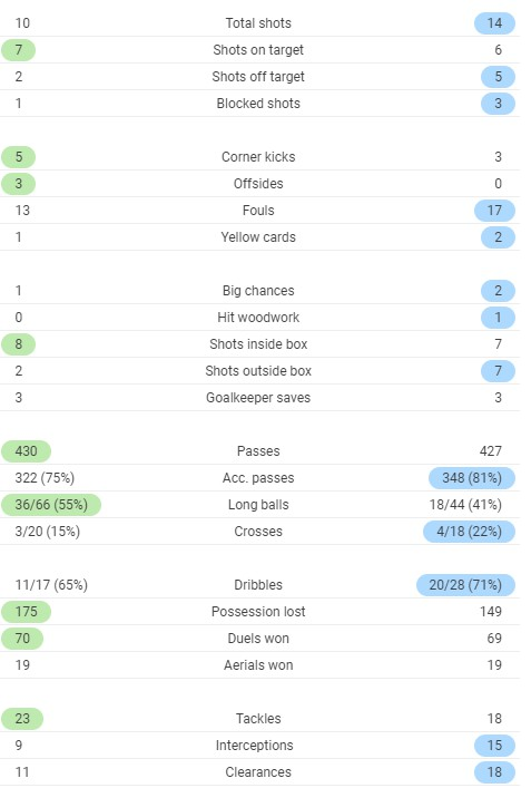 Full time post match stats LUFC vs FFC 2020