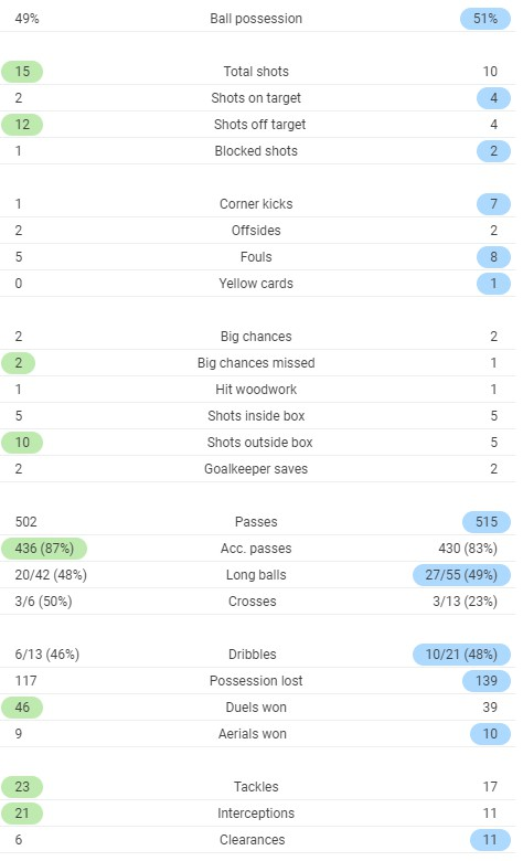 Full time post match stats Leicester Arsenal Cup 2020