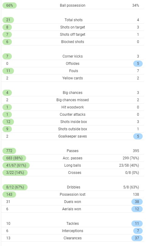 Full time post match stats Liverpool 3-1 Arsenal 2020