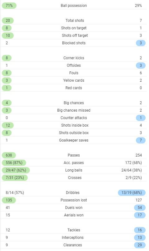 Full time post match stats PSG Metz 2020