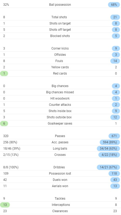 Full time post match stats Sweden Portugal 2020