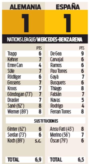 Germany vs Spain Player Ratings Sport Paper 2020