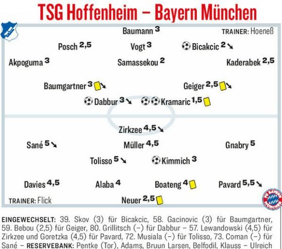Kicker Player Ratings TSG Bayern Munich 2020