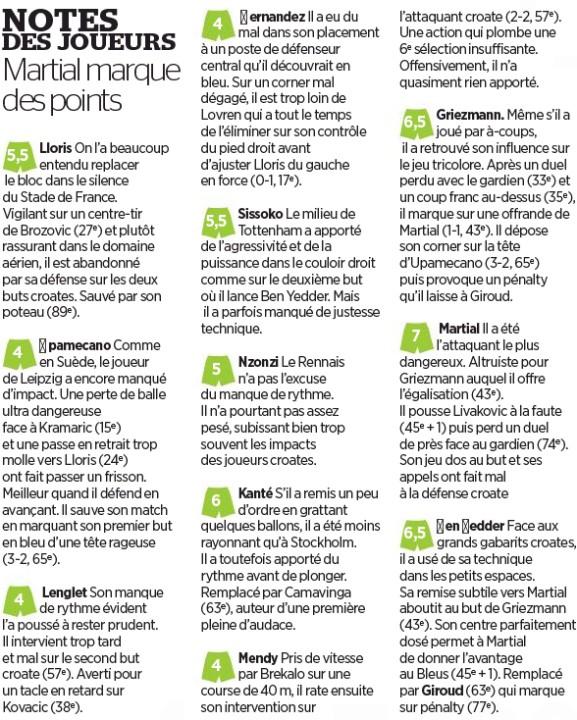 Le Parisien Player Ratings France 4-2 Croatia Nations League 2020