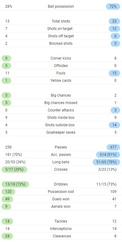 Lincoln vs Liverpool Full Time Stats 2020