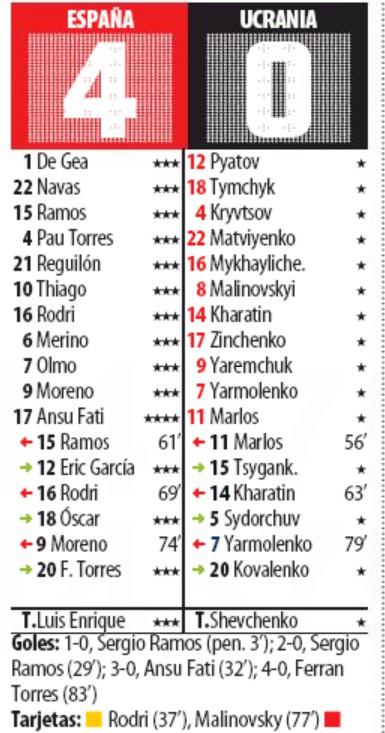 Mundo Deportivo Player Ratings Spain Ukraine 2020