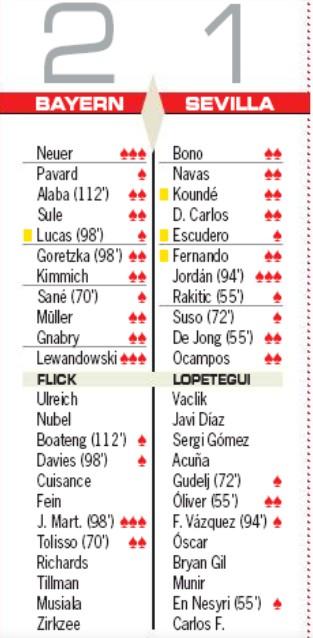 Player Ratings Bayern Sevilla Supercopa AS