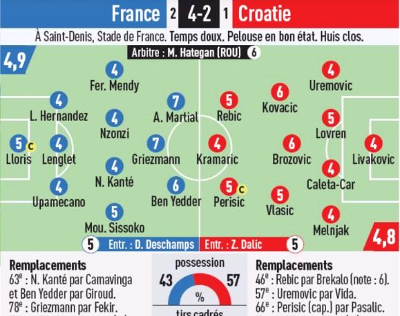 Player Ratings France 4-2 Croatia 2020 L'Equipe