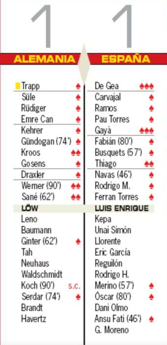 Player Ratings Germany Espana AS Newspaper