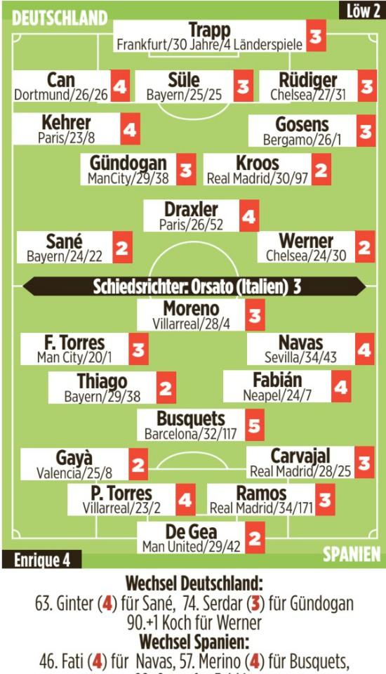 Player Ratings Germany Spain Bild Newspaper