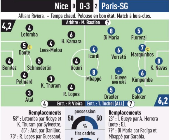 Player Ratings Nice PSG 2020 L'Equipe