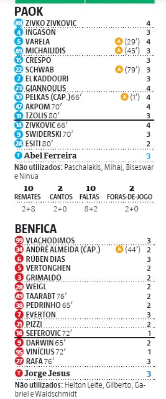 Player Ratings PAOK 2-1 Benfica Record Newspaper
