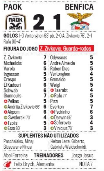 Player Ratings PAOK vs Benfica Champions League Corrieo da Manha