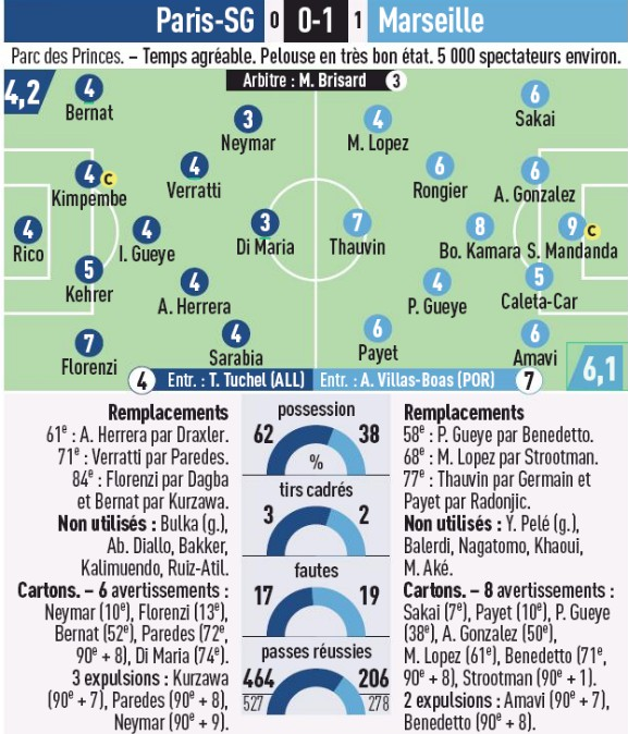 Player Ratings PSG Marseille 2020 L'Equipe