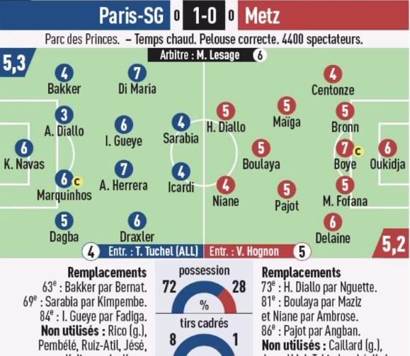 Player Ratings PSG vs Metz 2020 L'Equipe Newspaper