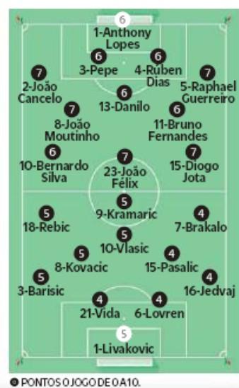 Player Ratings Portugal Croatia 2020 O Jogo Newspaper
