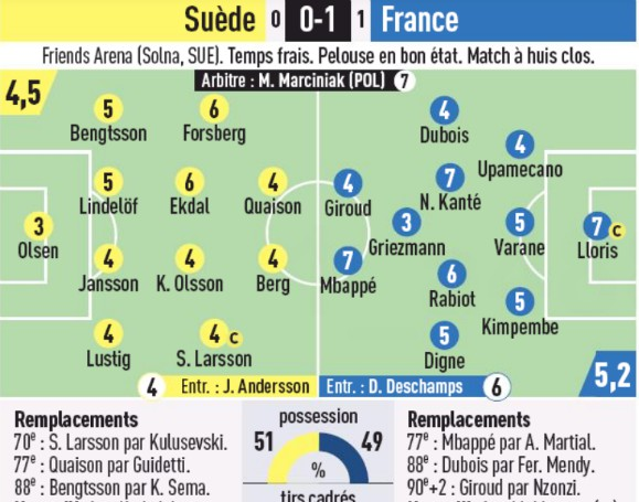 Player Ratings Sweden France 2020 L'Equipe