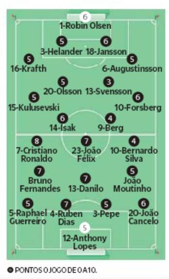 Player Ratings Sweden Portugal O Jogo Newspaper 2020