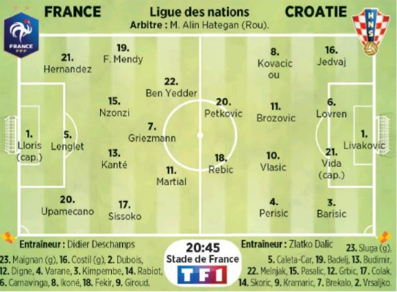 Possible Lineup France Croatia 2020