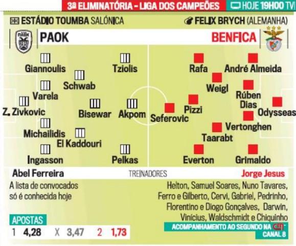 Possible Lineup PAOK SLB Correio da Manha Newspaper 2020
