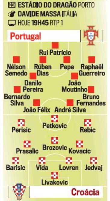 Possible Lineups Portugal Croatia CDM
