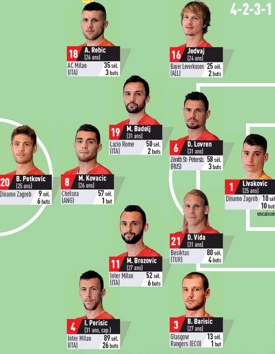 Predicted Croatia Lineup vs France 2020