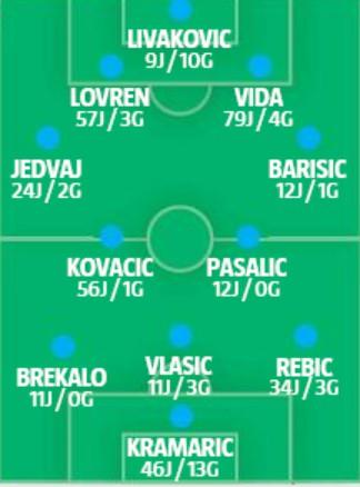 Predicted Croatia lineup vs Portugal 2020