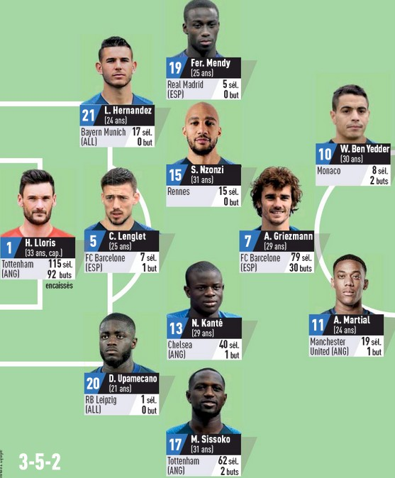 Predicted France Lineup vs Croatia 2020 L'Equipe