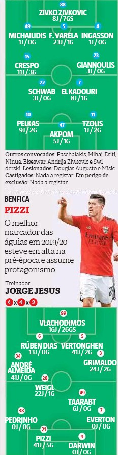 Predicted Lineup PAOK Benfica Champions League Record Newspaper 2020
