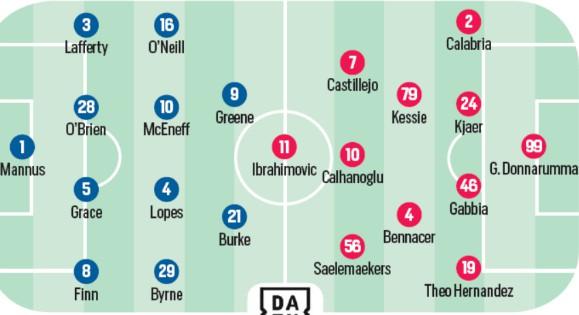 Predicted Lineup Shamrock Milan Europa League 2020 CdS