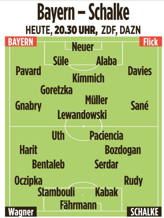 Predicted Lineups Bayern Schalke 2020 | Possible German ...