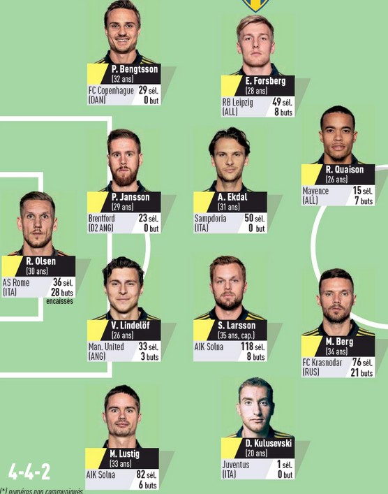 Predicted Lineups France Sweden 2020 L'Equipe