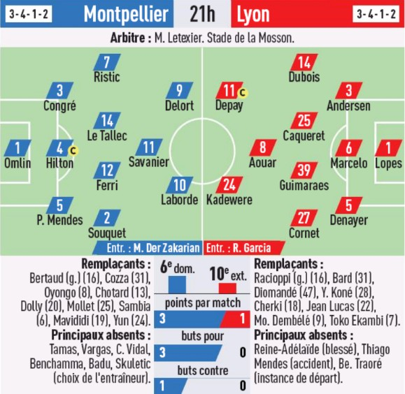 Predicted Lineups Montpellier vs Lyon L'Equipe