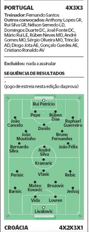 Predicted Lineups Portugal Croatia 2020 O Jogo