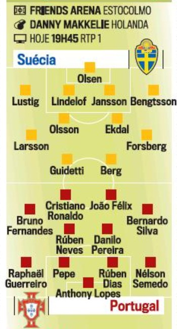 Predicted Lineups Sweden Portugal 2020