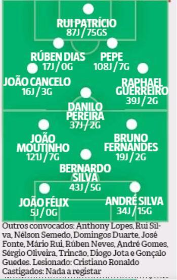Predicted Portugal Lineup vs Croatia Record