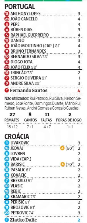 Record Player Ratings Portugal vs Croatia 2020 Nations League
