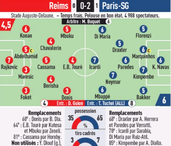 Reims PSG Player Ratings 2020 L'Equipe