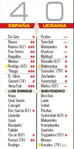 Spain 4-0 Ukraine Player Ratings 2020 AS Newspaper