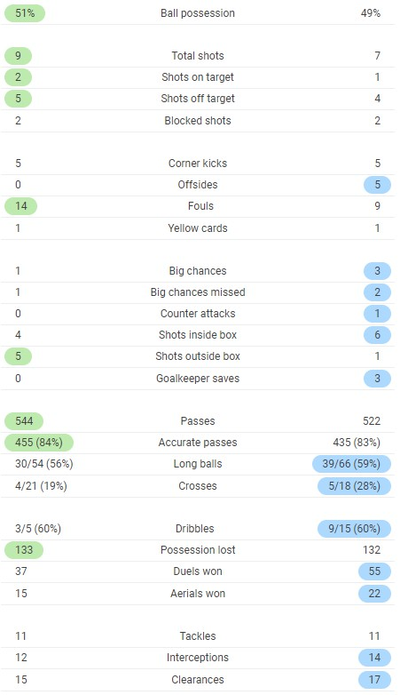 Sweden France Full Time Stats