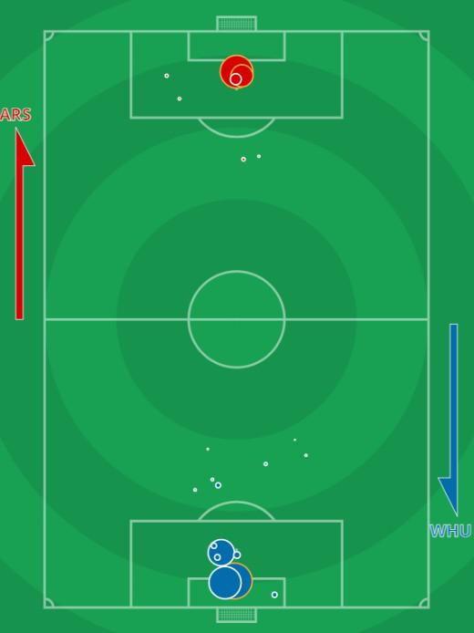 xG Arsenal vs West Ham September 19 2020