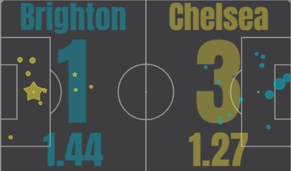 xG Brighton Chelsea 2020