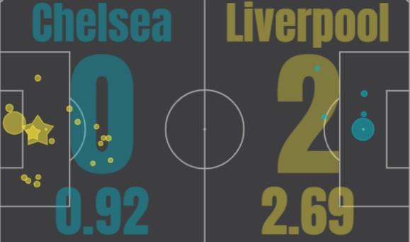 xG Chelsea Liverpool September 20 2020